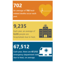 Heat-Related Illness stats